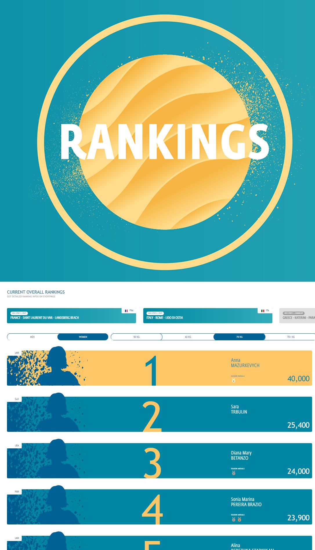 Sara Ranking 2021